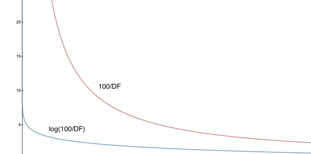 ApplyingLogToIDF-1
